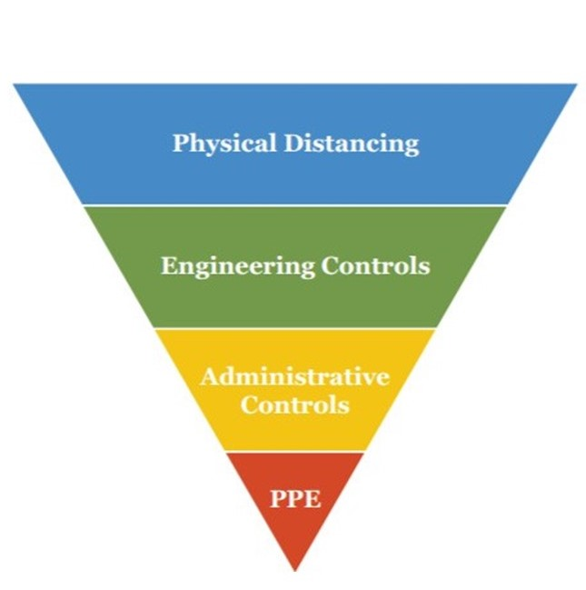 modified hierarchy of controls